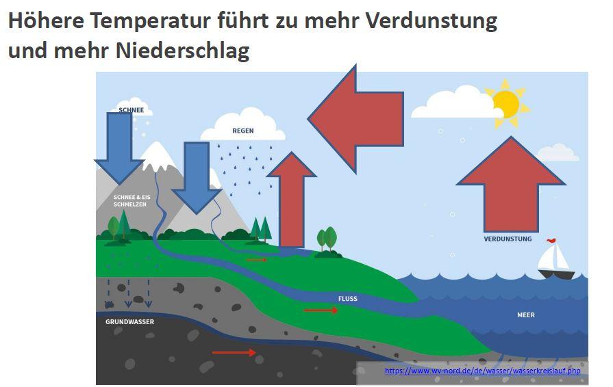 Grafik Wasserkreislauf